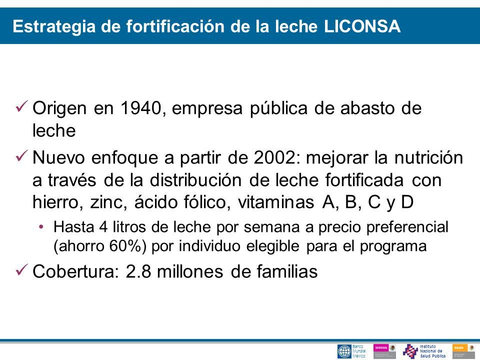 Estrategia de fortificación de la leche LICONSA