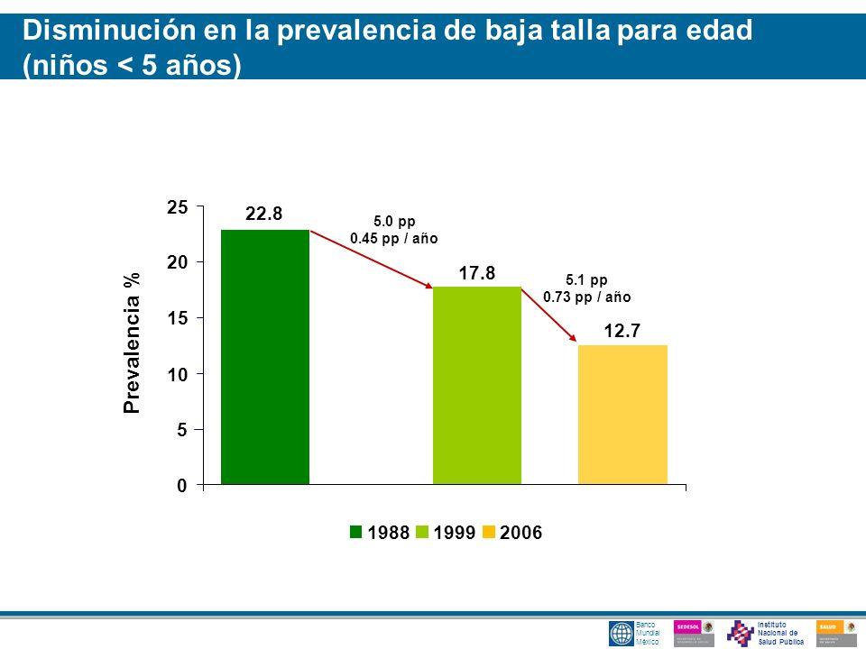 Disminución en la prevalencia de baja talla para edad (niños < 5 años)