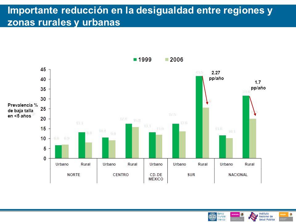 Importante reducción en la desigualdad entre regiones y zonas rurales y urbanas