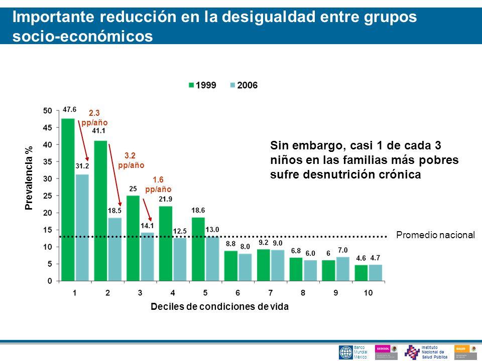 Importante reducción en la desigualdad entre grupos socio-económicos