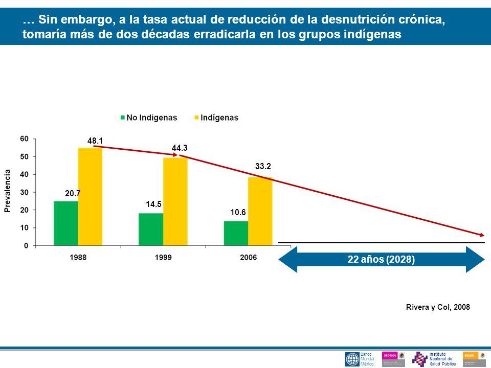 … Sin embargo, a la tasa actual de reducción de la desnutrición crónica, tomaría más de dos décadas erradicarla en los grupos indígenas
