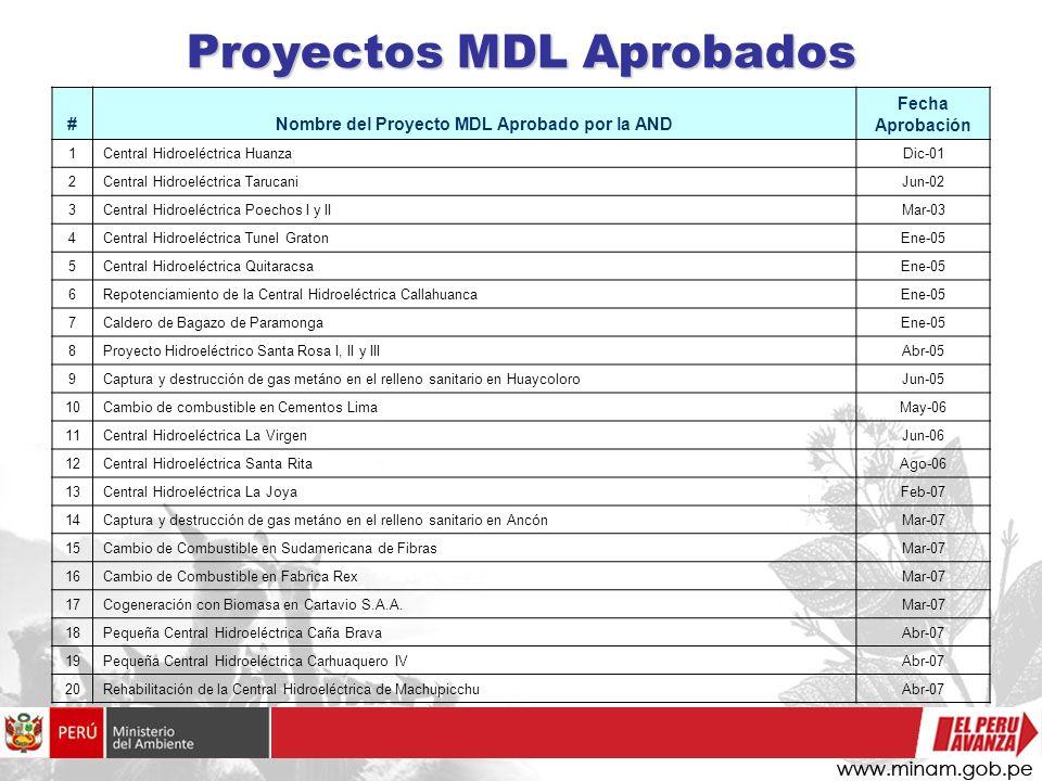 Proyectos MDL Aprobados