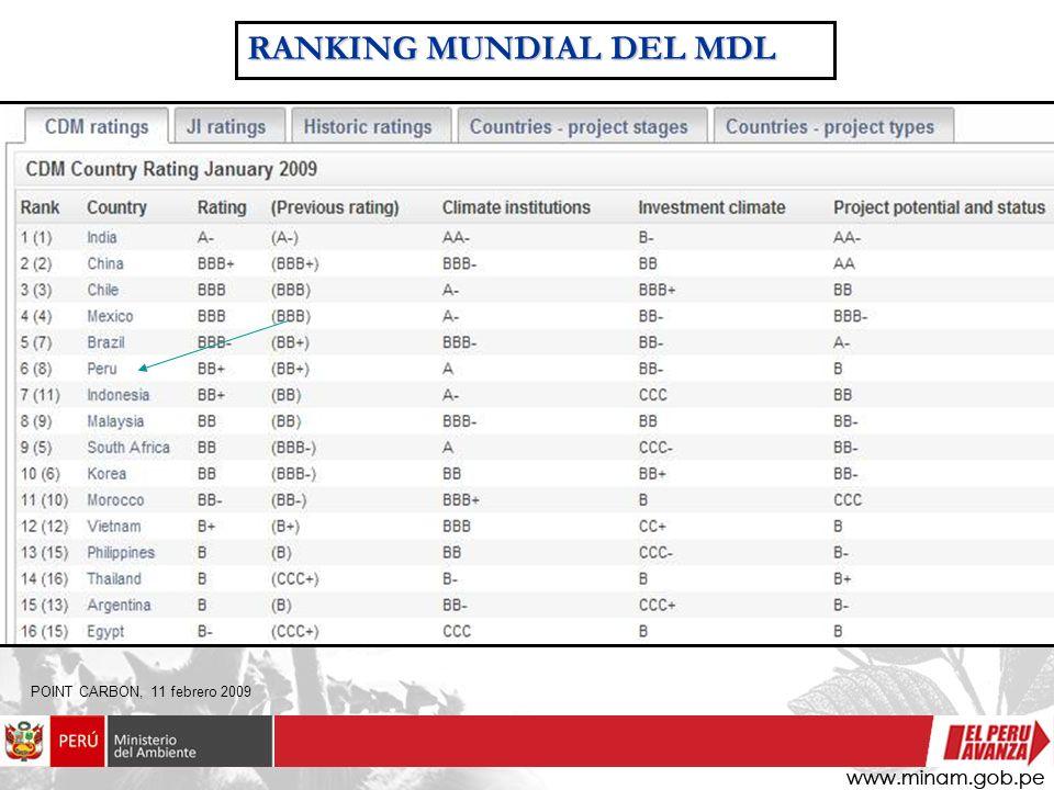RANKING MUNDIAL DEL MDL