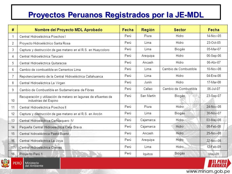 Proyectos Peruanos Registrados por la JE-MDL