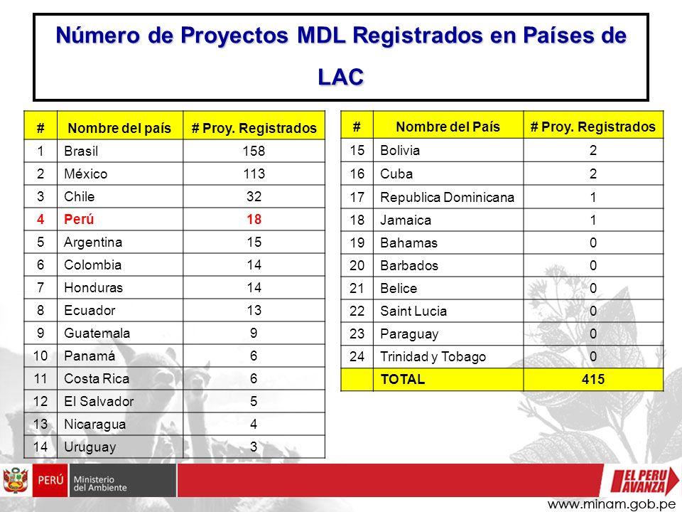 Número de Proyectos MDL Registrados en Países de LAC
