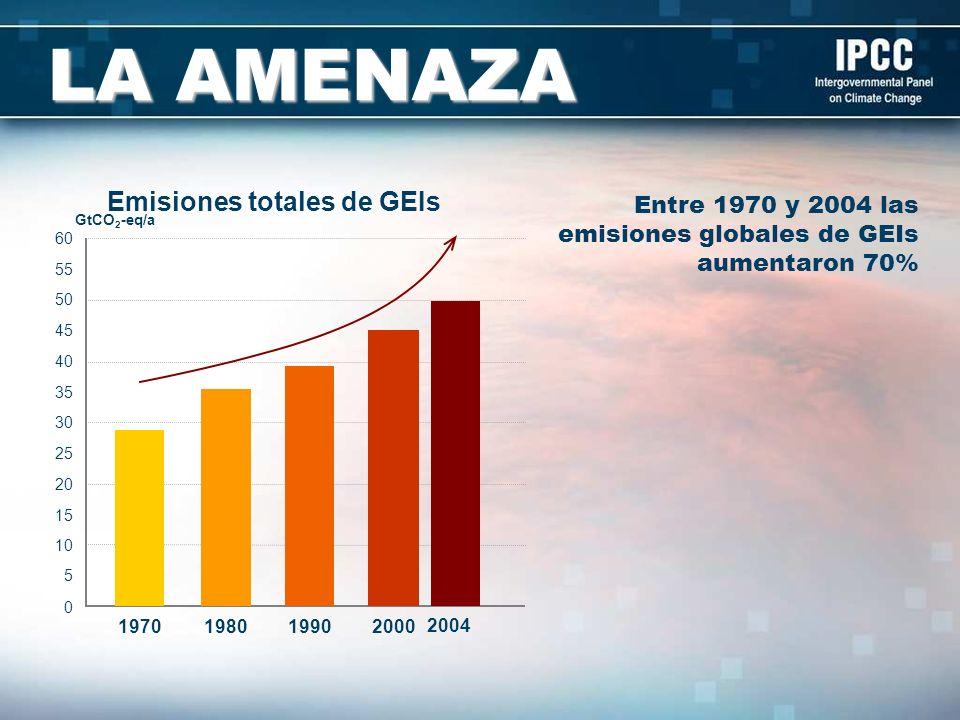 Emisiones totales de GEIs