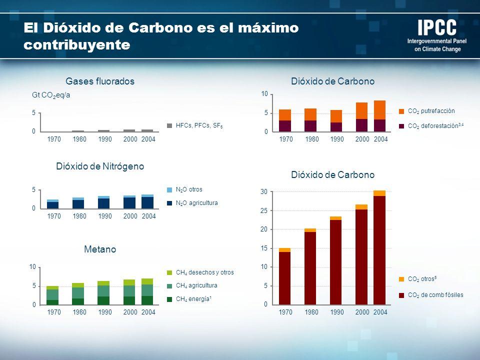 El Dióxido de Carbono es el máximo contribuyente