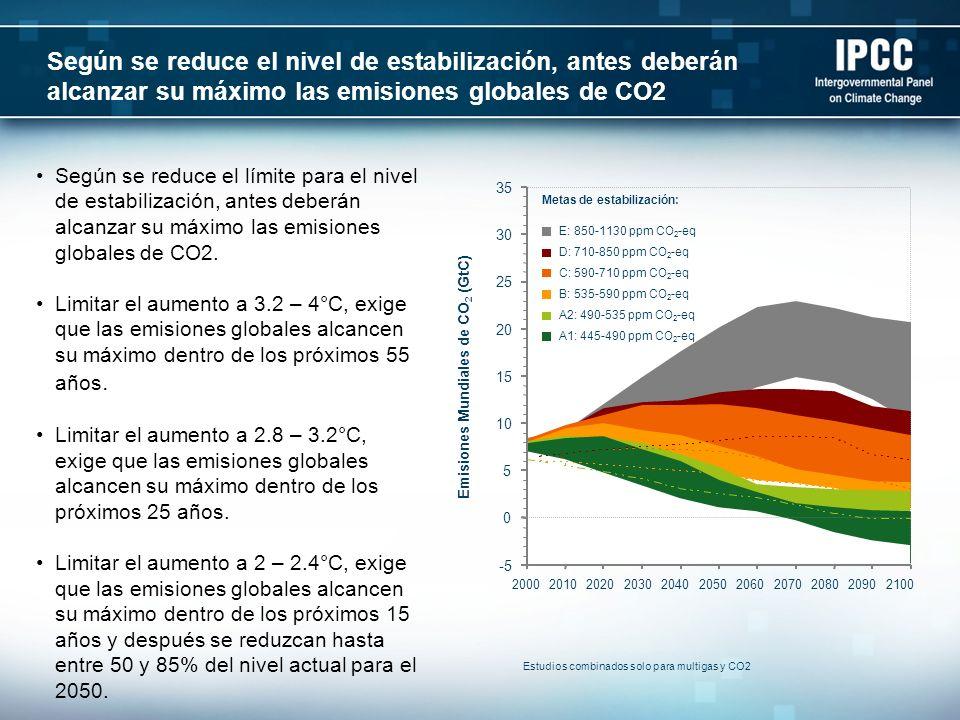 Emisiones Mundiales de CO2 (GtC)
