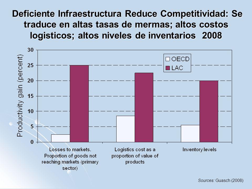 Deficiente Infraestructura Reduce Competitividad: Se traduce en altas tasas de mermas; altos costos logisticos; altos niveles de inventarios 2008
