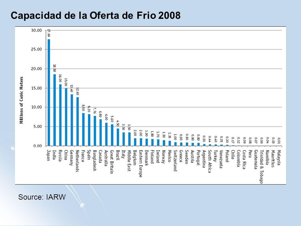 Capacidad de la Oferta de Frio 2008