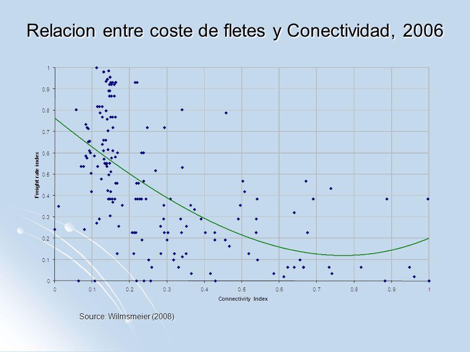 Relacion entre coste de fletes y Conectividad, 2006