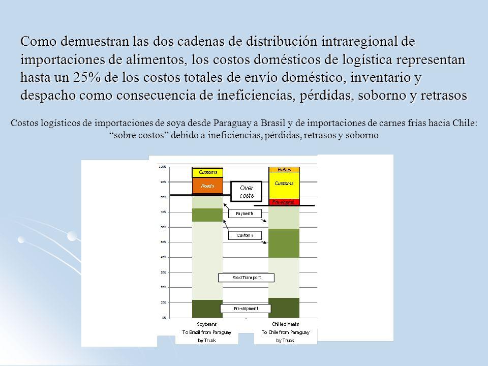 Como demuestran las dos cadenas de distribución intraregional de importaciones de alimentos, los costos domésticos de logística representan hasta un 25% de los costos totales de envío doméstico, inventario y despacho como consecuencia de ineficiencias, pérdidas, soborno y retrasos