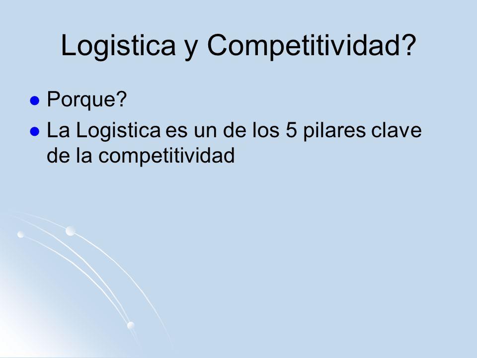 Logistica y Competitividad