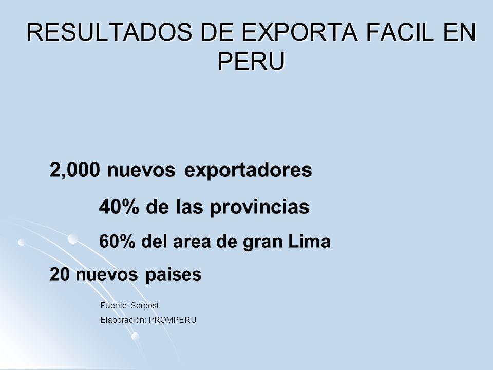 RESULTADOS DE EXPORTA FACIL EN PERU