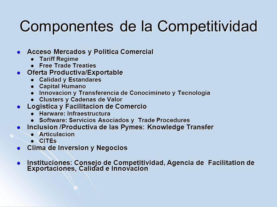 Componentes de la Competitividad