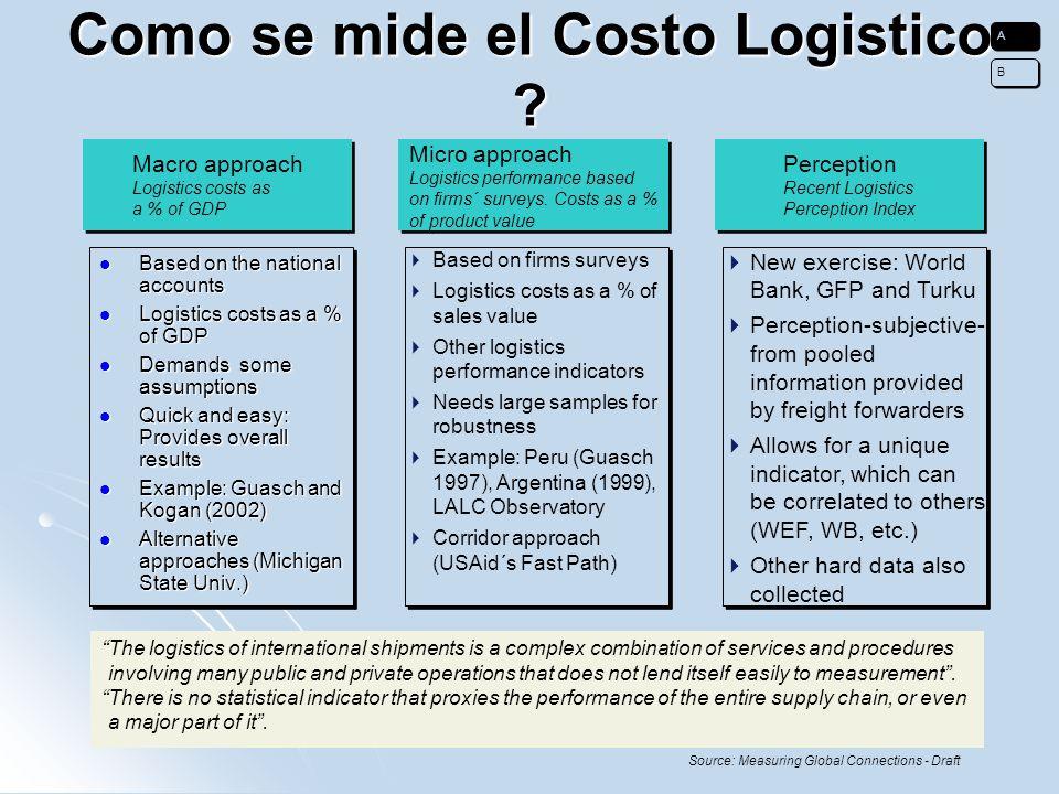 Como se mide el Costo Logistico