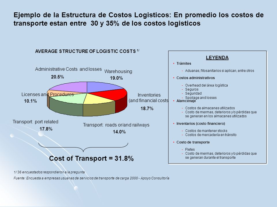 AVERAGE STRUCTURE OF LOGISTIC COSTS 1/