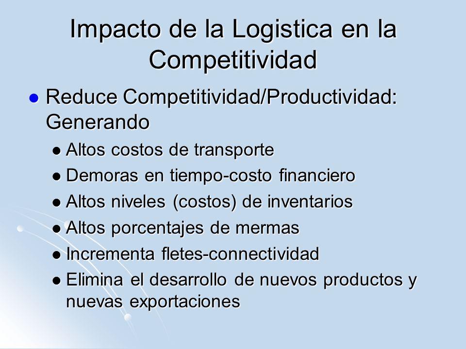 Impacto de la Logistica en la Competitividad
