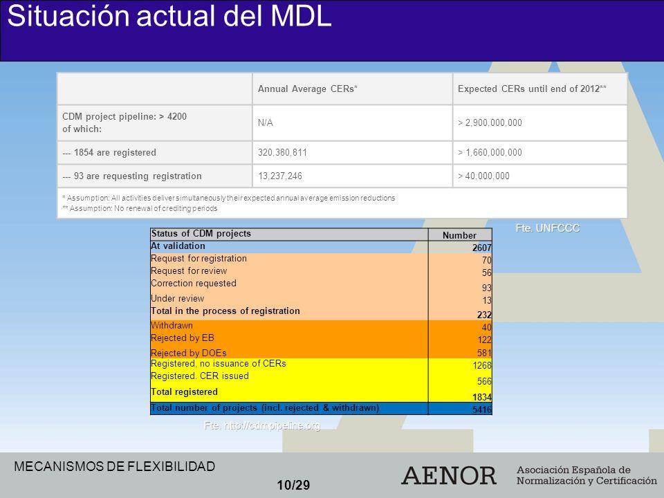 Situación actual del MDL