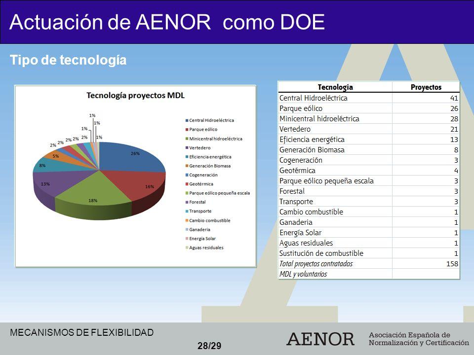 Actuación de AENOR como DOE