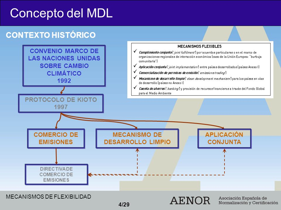 Concepto del MDL CONTEXTO HISTÓRICO