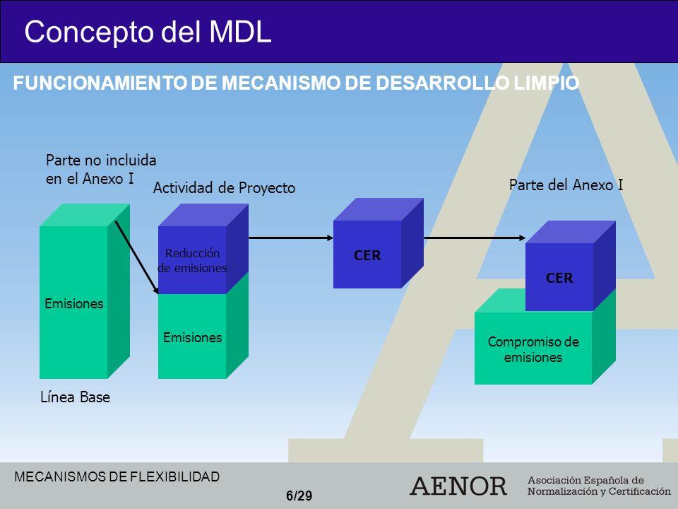 Concepto del MDL FUNCIONAMIENTO DE MECANISMO DE DESARROLLO LIMPIO