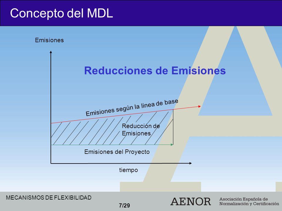 Concepto del MDL Reducciones de Emisiones Emisiones