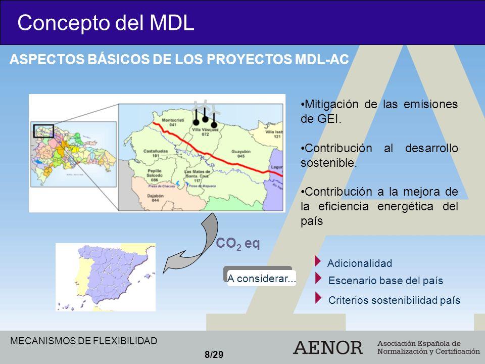 Concepto del MDL ASPECTOS BÁSICOS DE LOS PROYECTOS MDL-AC CO2 eq