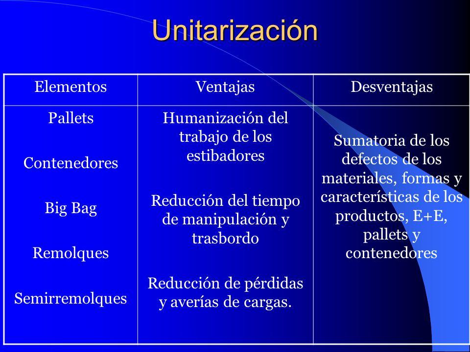 Unitarización Elementos Ventajas Desventajas Pallets Contenedores