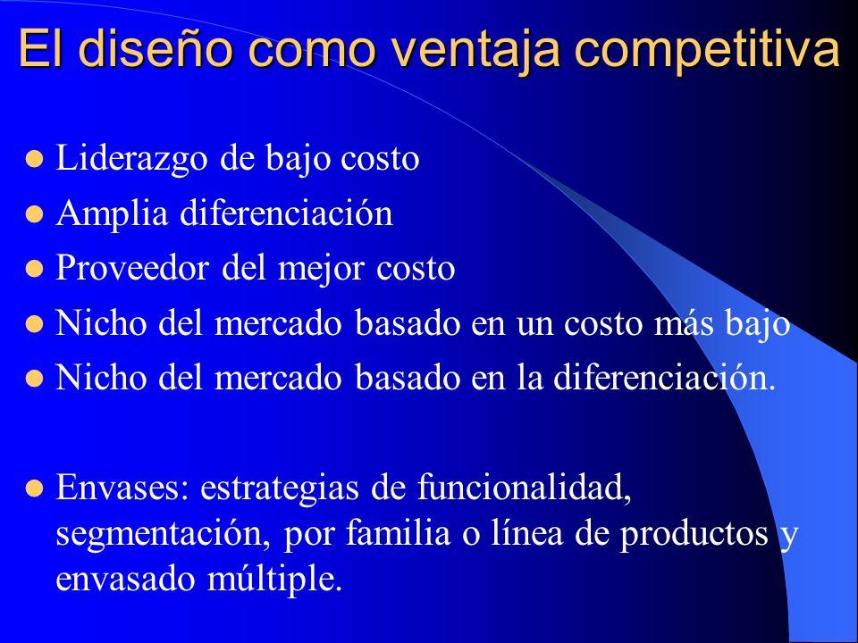 El diseño como ventaja competitiva