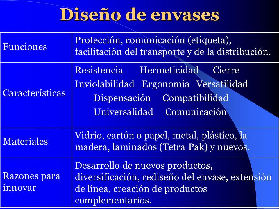 Diseño de envases Funciones. Protección, comunicación (etiqueta), facilitación del transporte y de la distribución.