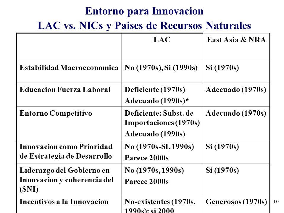 Entorno para Innovacion LAC vs. NICs y Paises de Recursos Naturales