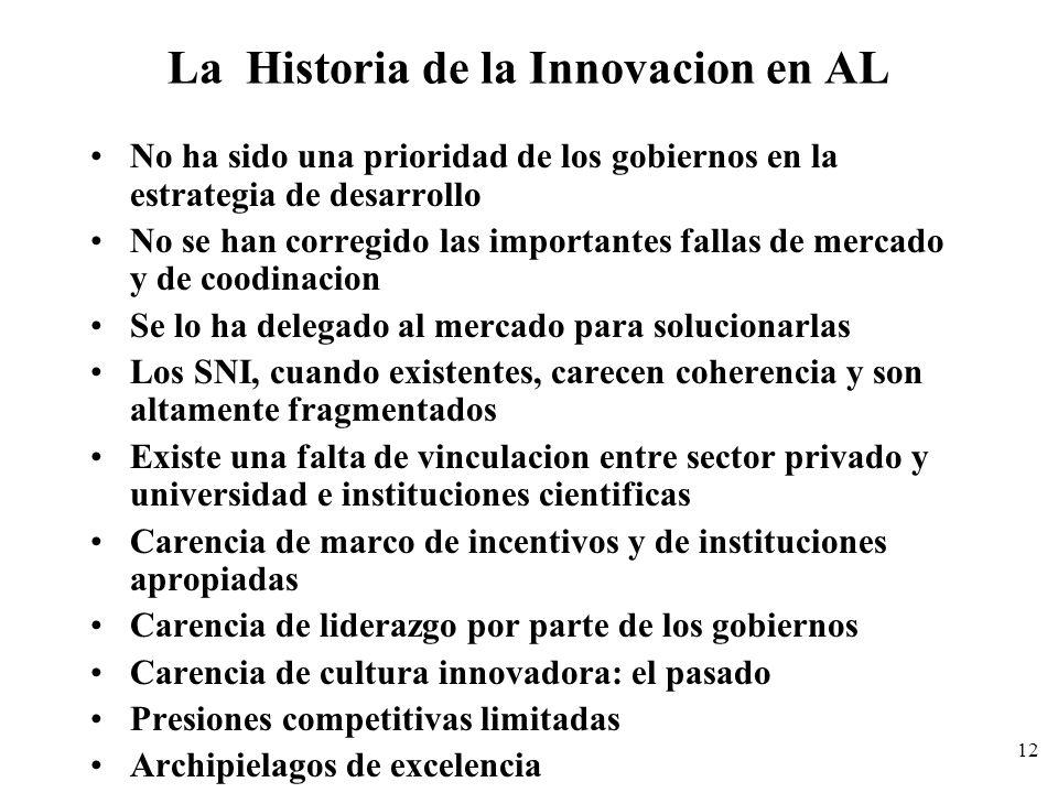 La Historia de la Innovacion en AL