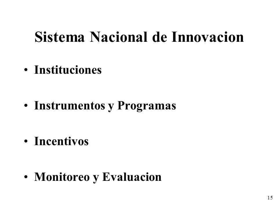 Sistema Nacional de Innovacion