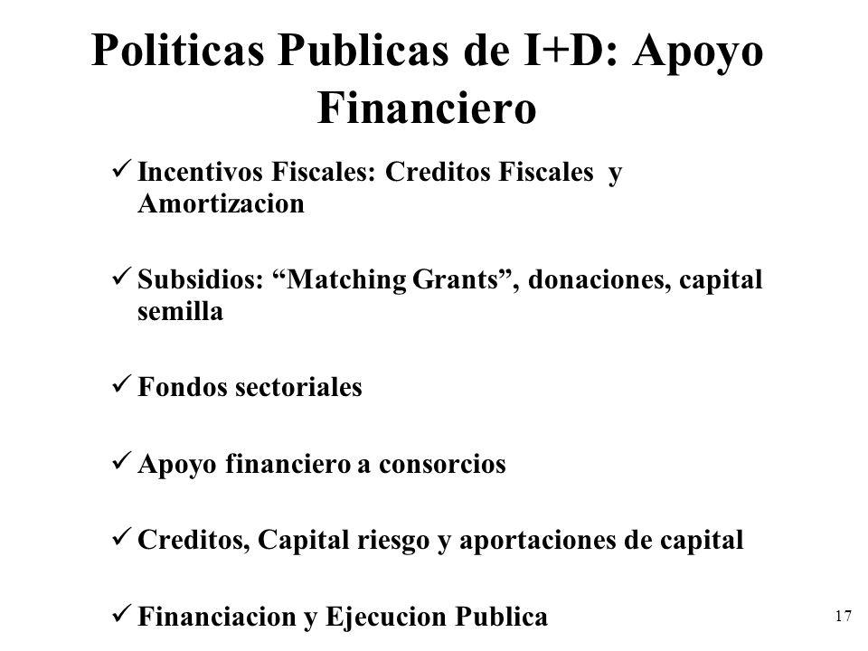Politicas Publicas de I+D: Apoyo Financiero