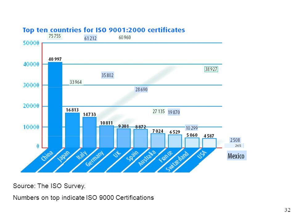 Source: The ISO Survey. Numbers on top indicate ISO 9000 Certifications