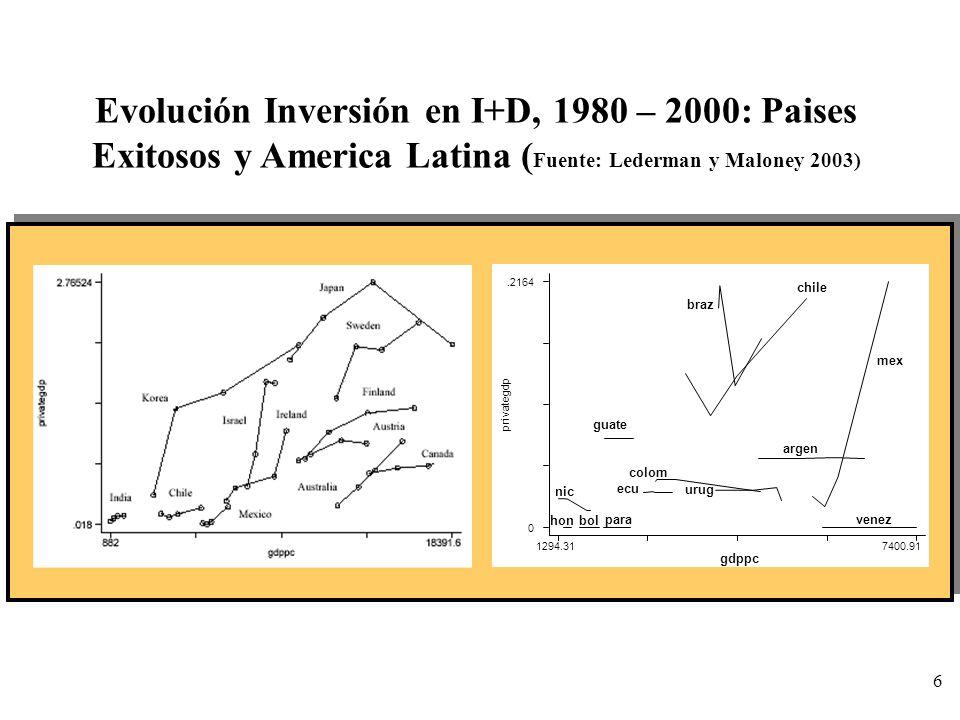 Evolución Inversión en I+D, 1980 – 2000: Paises Exitosos y America Latina (Fuente: Lederman y Maloney 2003)