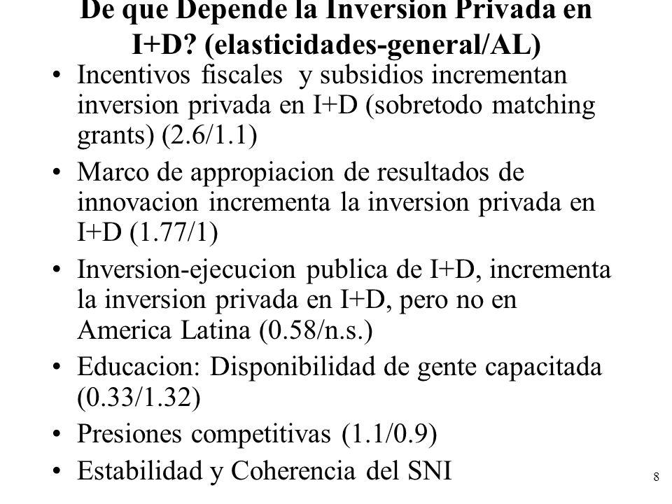 De que Depende la Inversion Privada en I+D (elasticidades-general/AL)