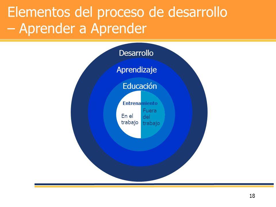 Elementos del proceso de desarrollo – Aprender a Aprender