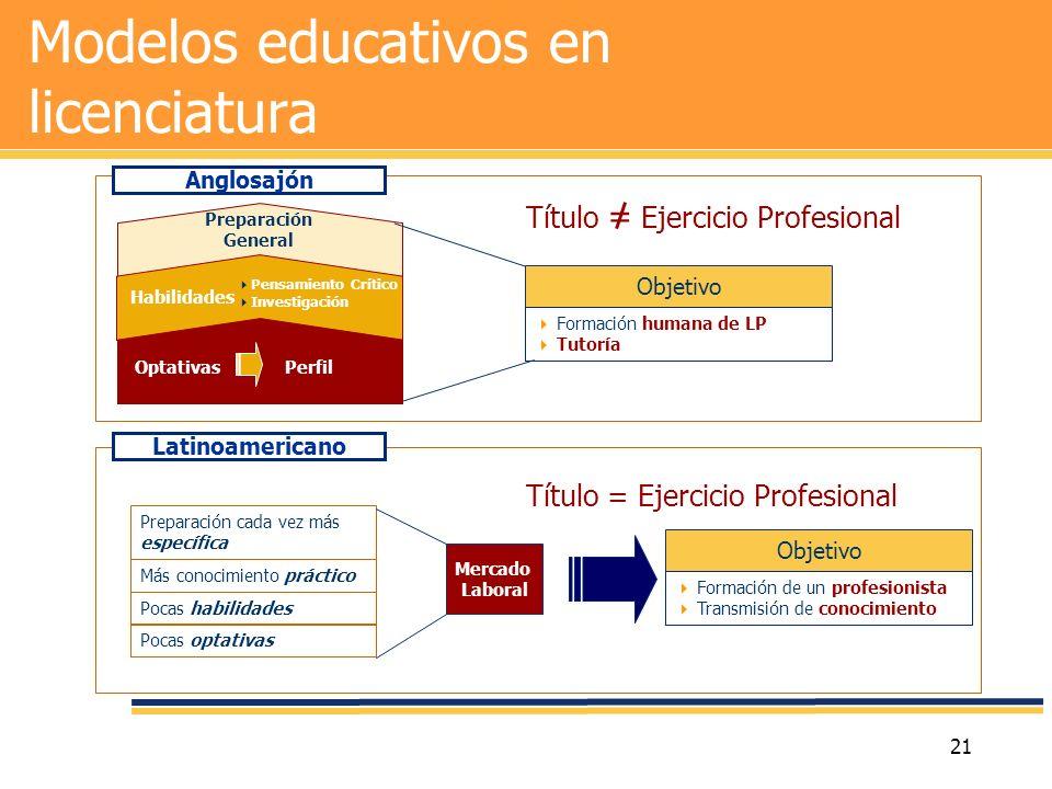 Modelos educativos en licenciatura