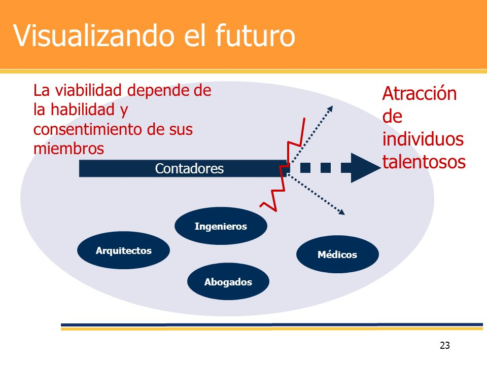 Visualizando el futuro