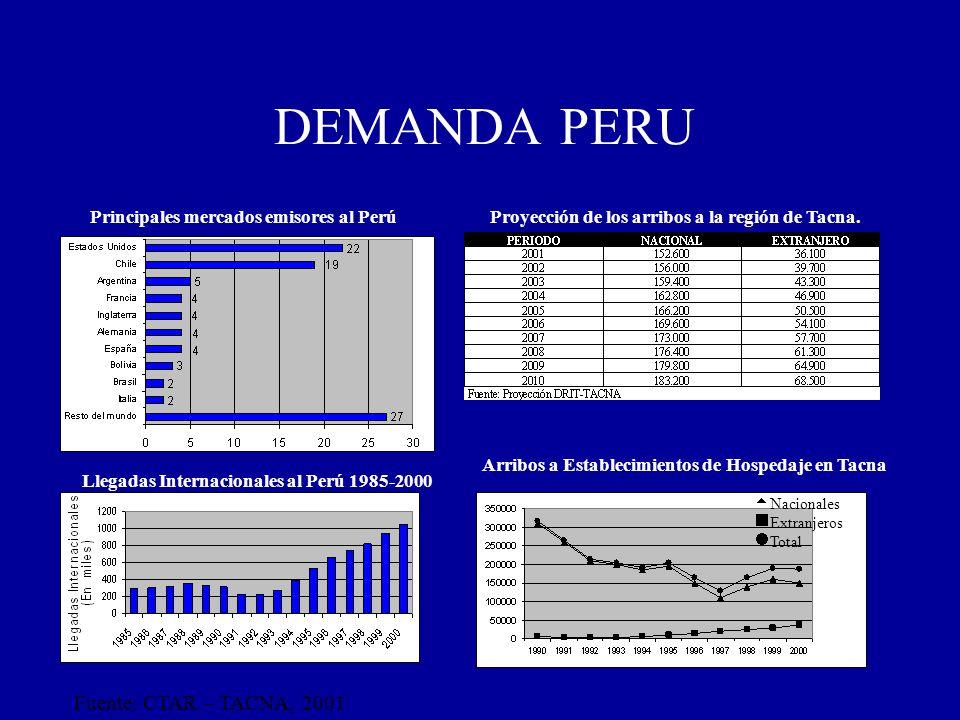 DEMANDA PERU Fuente: CTAR – TACNA, 2001