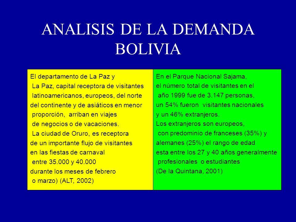 ANALISIS DE LA DEMANDA BOLIVIA