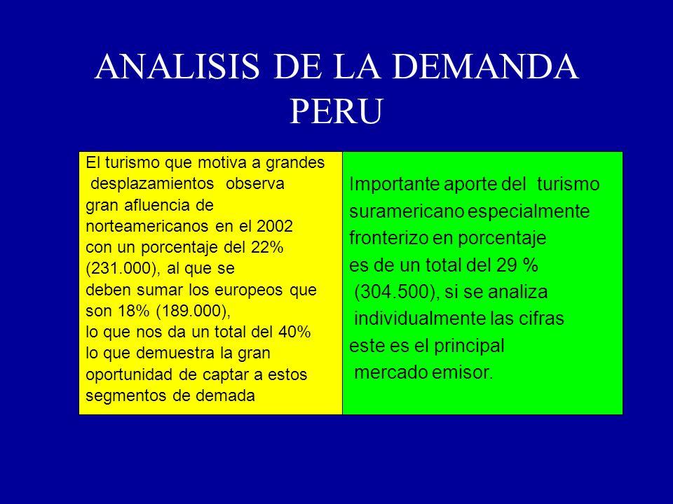 ANALISIS DE LA DEMANDA PERU