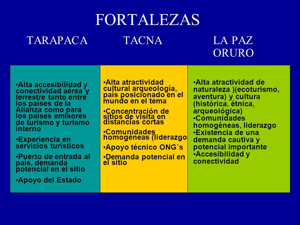 FORTALEZAS TARAPACA TACNA LA PAZ ORURO