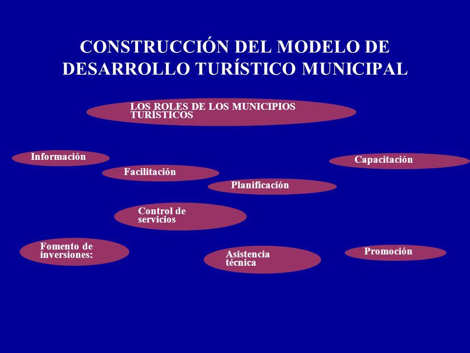 CONSTRUCCIÓN DEL MODELO DE DESARROLLO TURÍSTICO MUNICIPAL