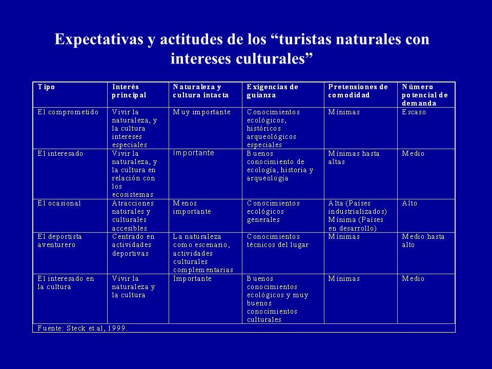 Expectativas y actitudes de los turistas naturales con intereses culturales