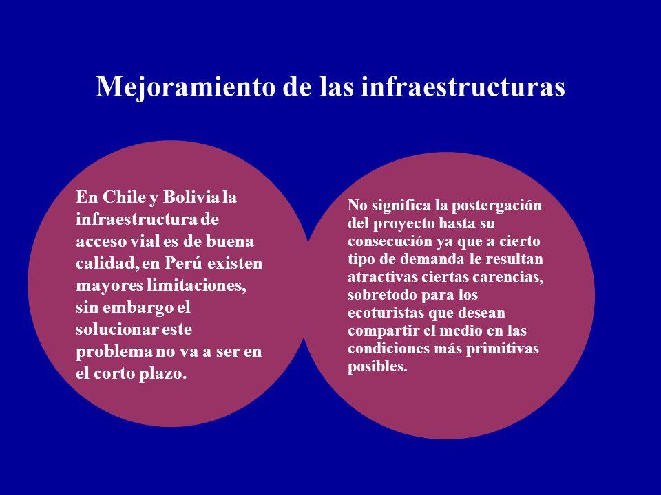 Mejoramiento de las infraestructuras