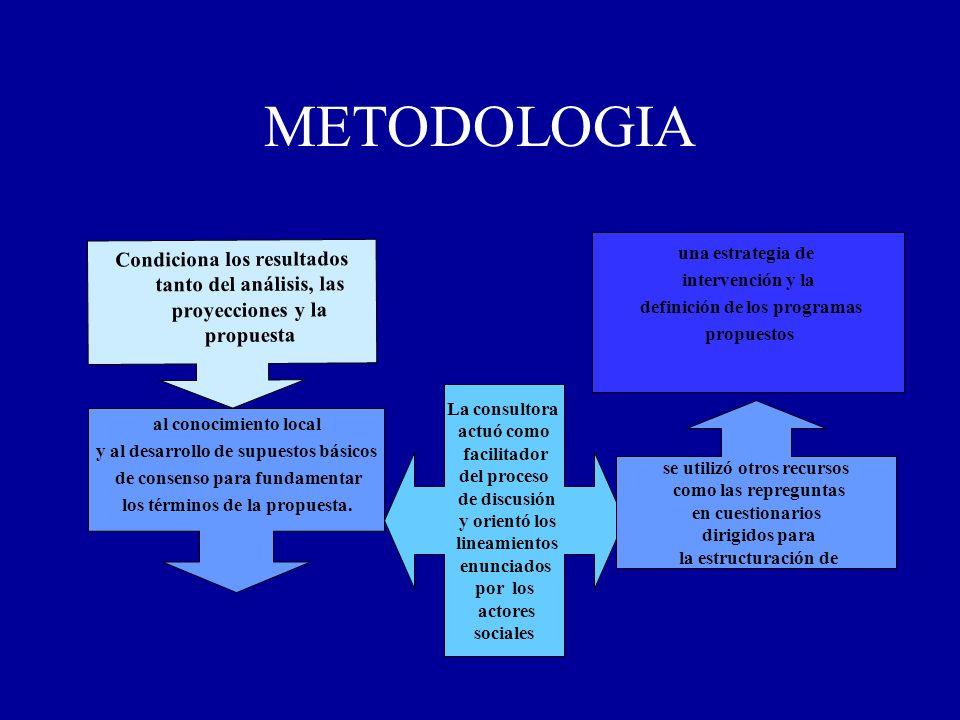 METODOLOGIAuna estrategia de. intervención y la. definición de los programas. propuestos.