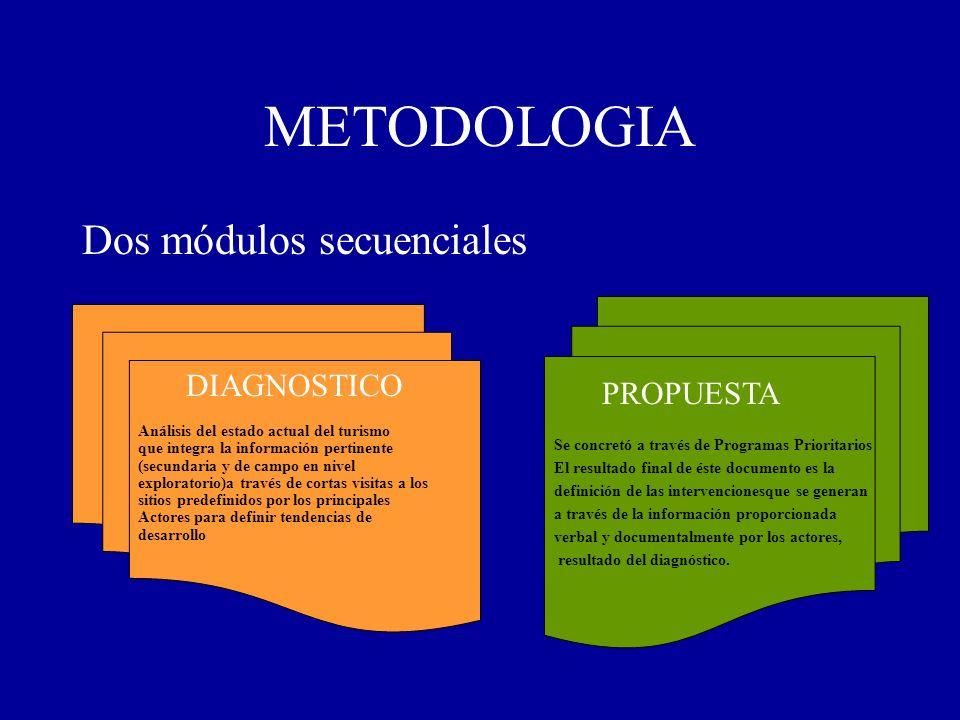 METODOLOGIA Dos módulos secuenciales DIAGNOSTICO PROPUESTA